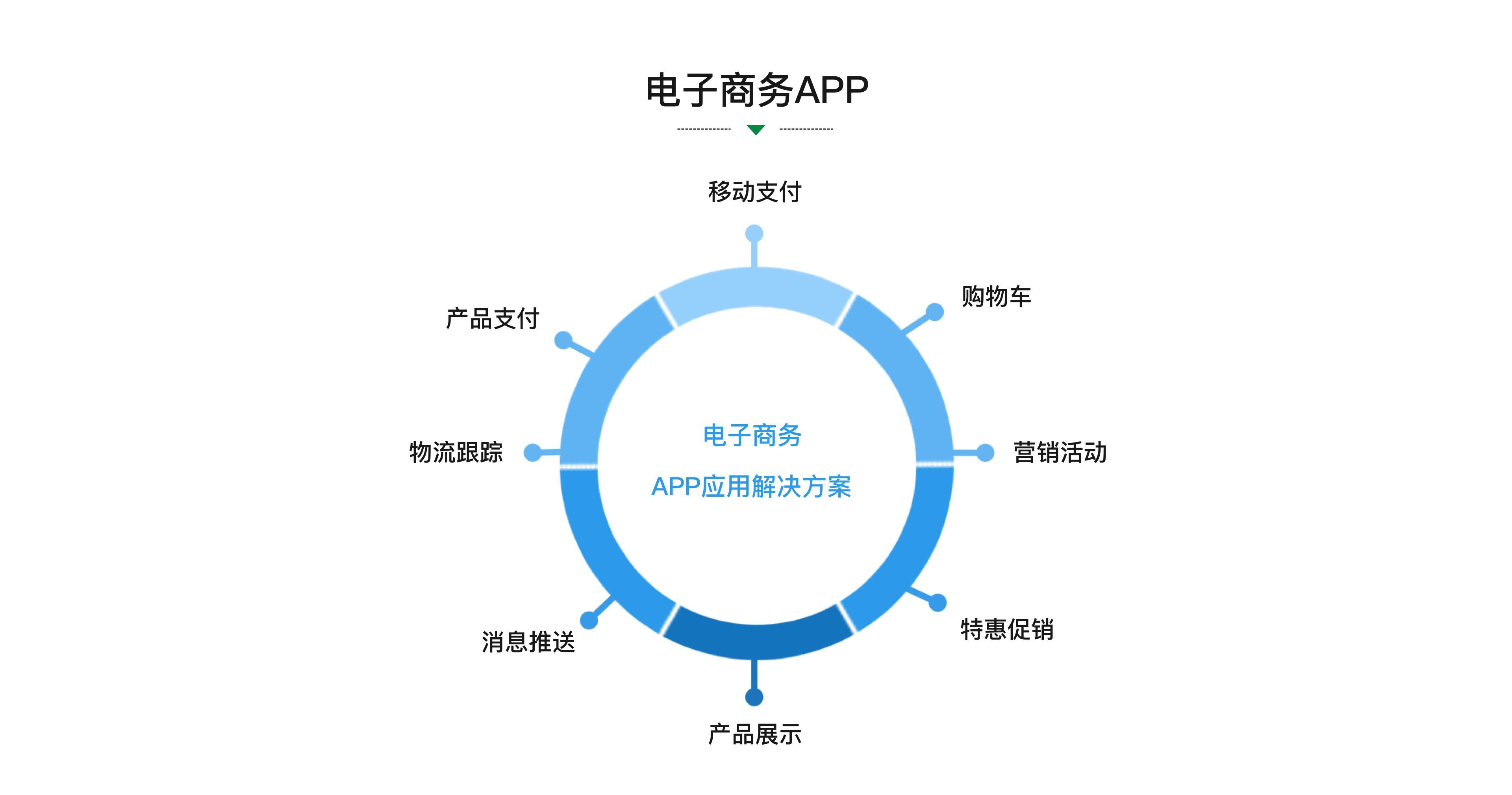 电子商务APP.jpg