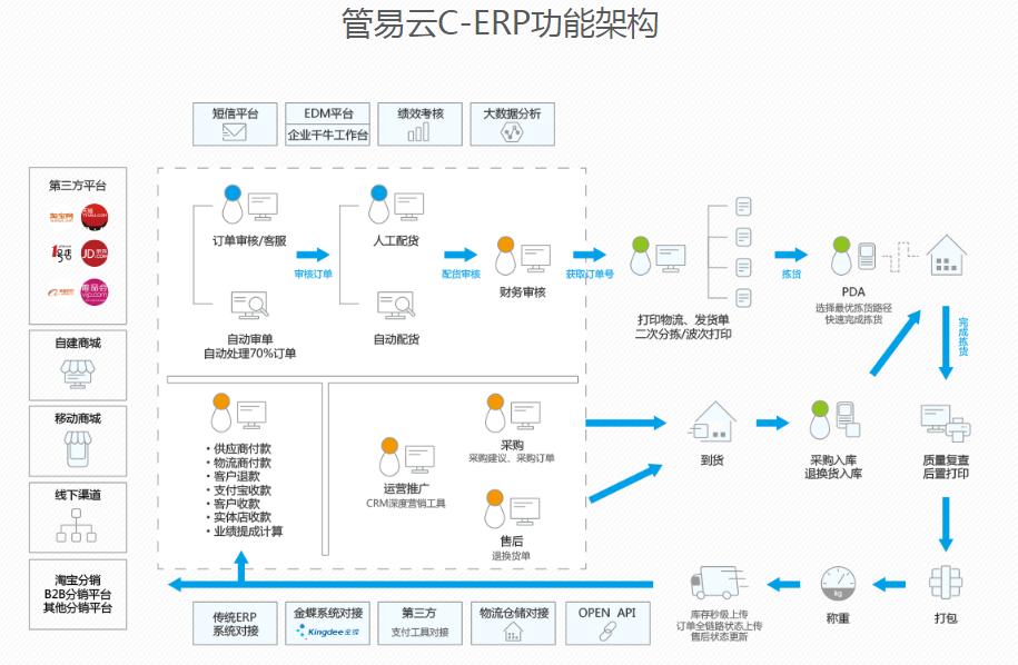管易功能架构图.png