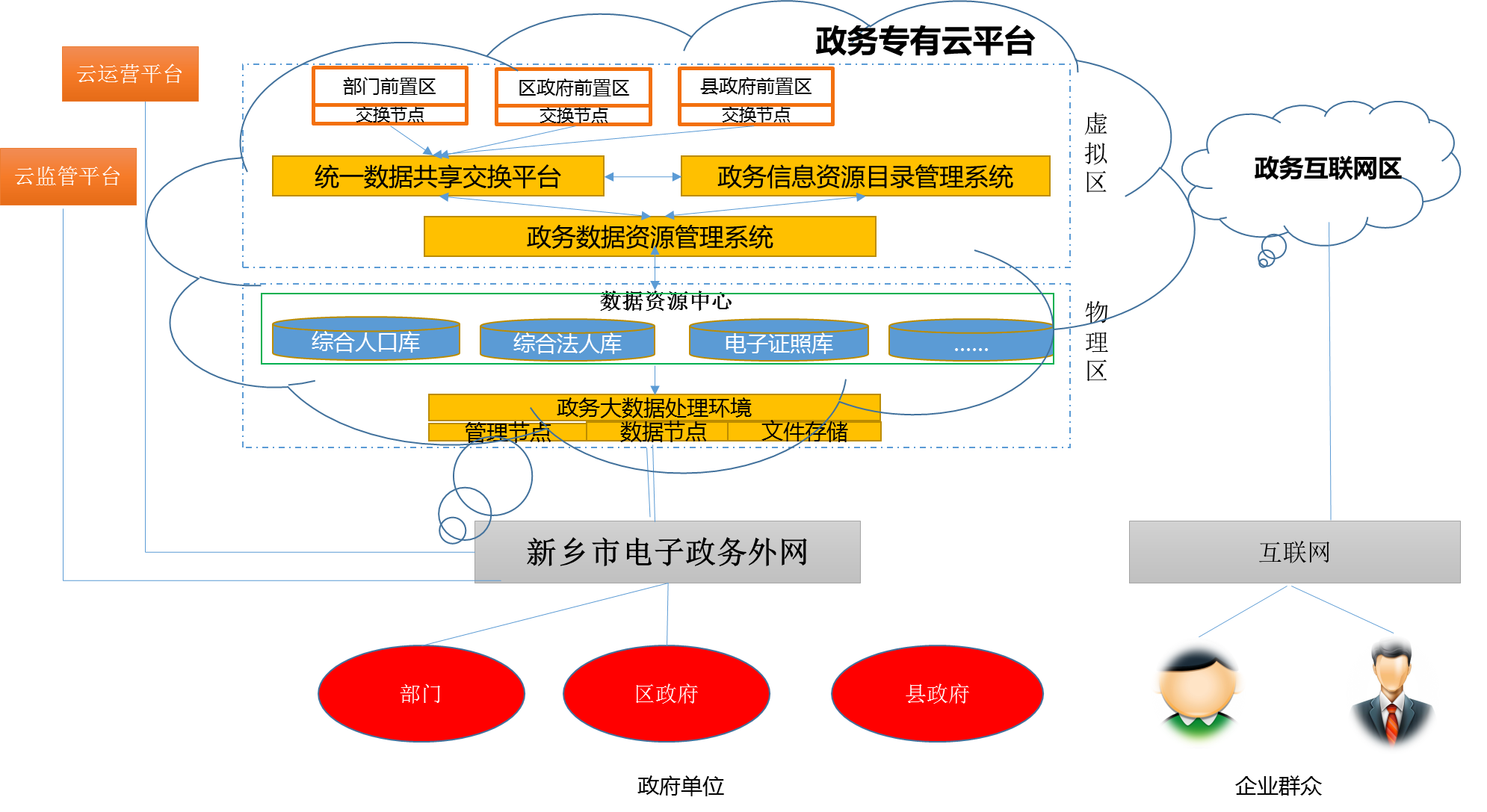 河南省某市政务大数据交换平台.png